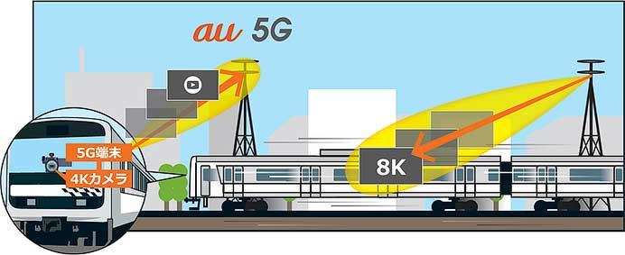 JR東⽇本,KDDIと共同で第5世代移動通信システム「5G」を活⽤した実証実験を実施