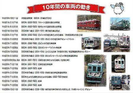 「伊賀鉄道開業10周年記念乗車券」の台紙(裏)