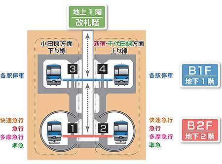 3月3日(土)から3月16日(金)までの下北沢駅ホームの利用形態