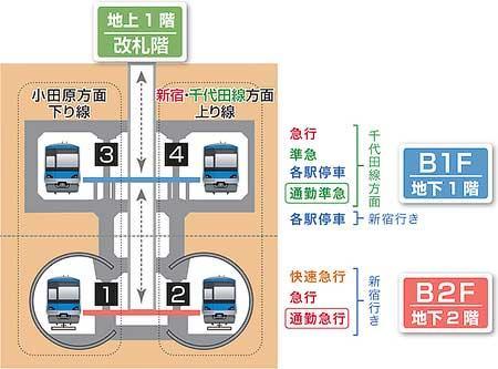 3月17日(土)からの下北沢駅ホームの利用形態