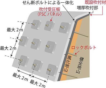 吹付受圧板工法の概念図(鉄道総研のニュースリリースから)