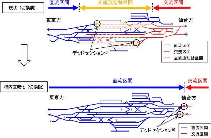 JR東日本,東北本線黒磯駅構内の直流化工事を1月1日〜3日に実施