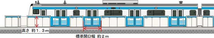 JR東日本,3月3日から京浜東北線鶴見駅でホームドアの使用開始