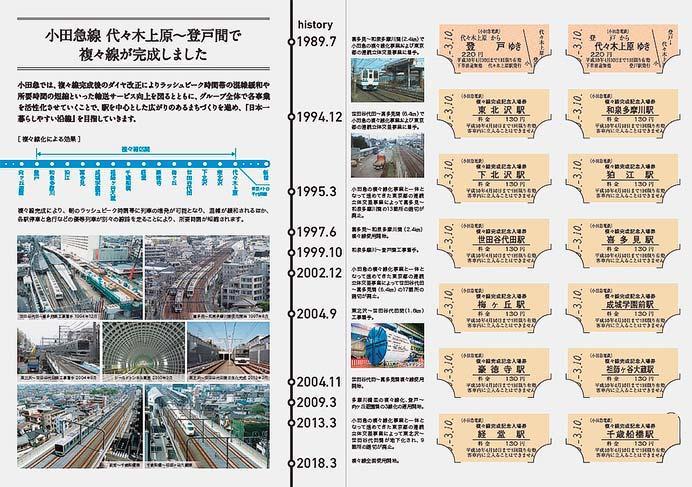 「複々線完成 記念乗車券・入場券」