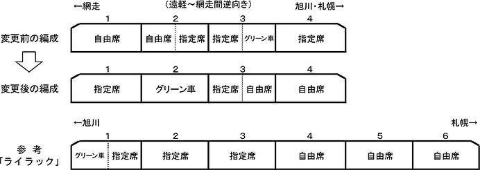 "JR北海道,7月1日から特急""オホーツク""・""大雪""の編成を変更"