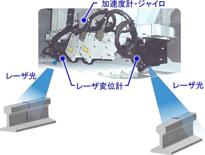 JR東海,次期軌道状態監視システムを開発