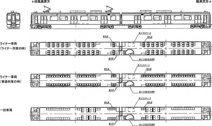 しなの鉄道,2019年度から新形車両を導入