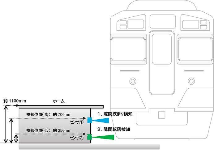 西武新井薬師前駅で,7月21日からホーム隙間転落検知システムの実証実験を開始