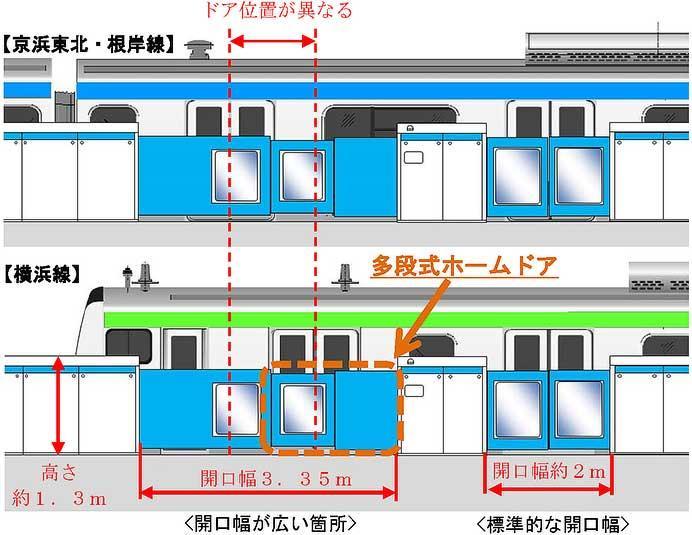 JR東日本,桜木町駅に多段式ホームドアを導入