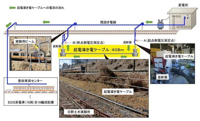 鉄道総研,き電線の電気抵抗ゼロを目指した超電導き電システムの送電試験を実施
