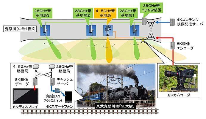 NTTドコモ×東武,5Gを用いたSL「大樹」への超高精細ライブ映像伝送実験を実施