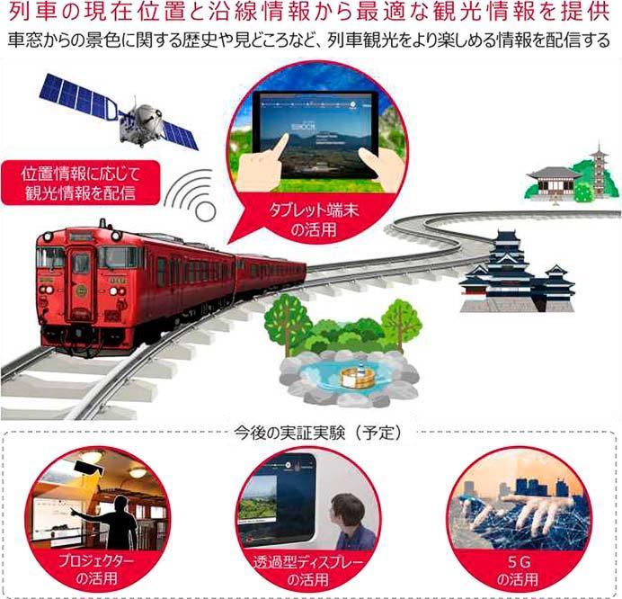 JR九州,新体感の列車内観光サービスへ実証実験を実施