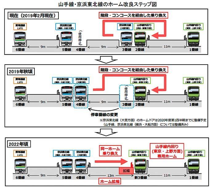 JR東日本,品川駅の混雑緩和策を実施