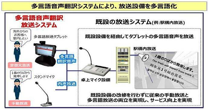 JR西日本,多言語音声翻訳放送システムの導入駅を拡大