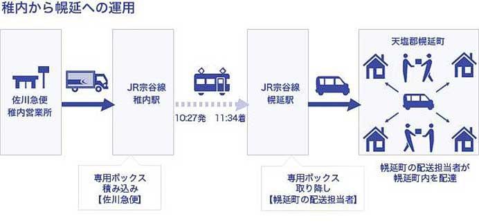 JR北海道,佐川急便と4月18日から貨客混載事業を開始