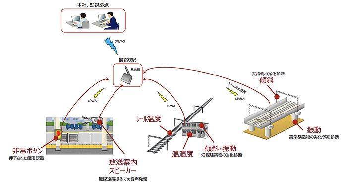 東急武蔵小杉駅などで,LPWA通信規格「ZETA」による実証実験を実施