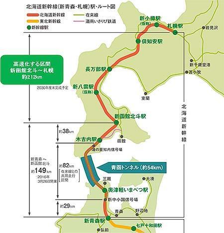 JR北海道,北海道新幹線新函館北斗—札幌間の時速320km化工事を実施へ