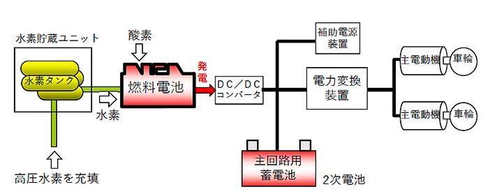 JR東日本,燃料電池ハイブリッド試験車両FV-E991系を製造
