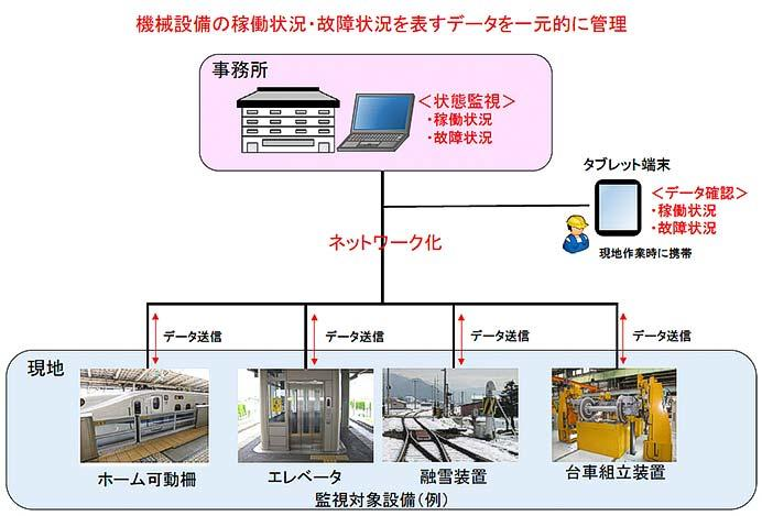 JR東海,2020年度末に設備状態監視システムを導入へ