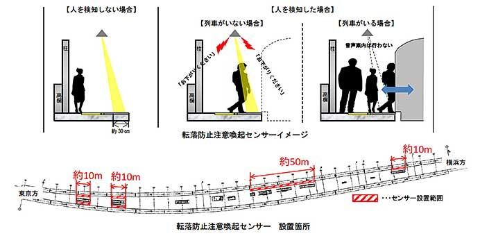 武蔵小杉駅 横須賀線ホームに「スレッドライン」・「転落防止注意喚起センサ」を整備