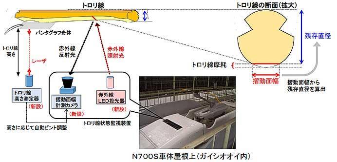 JR東海,2021年4月からN700S営業車による地上設備計測を実施