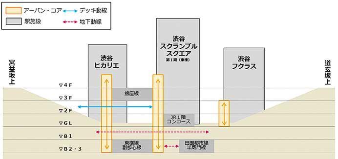 東急・東京メトロ,11月1日から渋谷駅周辺における新地下出入口番号の運用開始