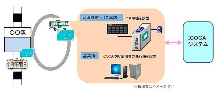 JR西日本,地域交通に「ICOCA」を展開へ