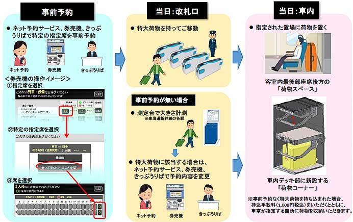 東海道・山陽・九州新幹線に特大荷物置場を設置へ