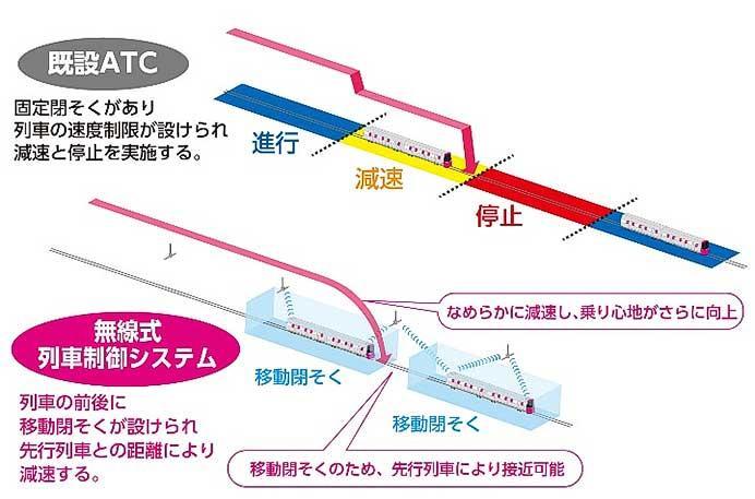 日本信号,都営大江戸線無線式列車制御システムを全線一括受注