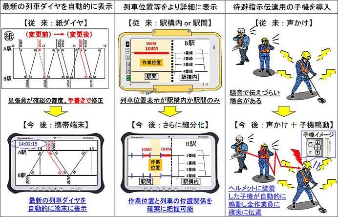 JR東海,列車見張員支援システムの改良などを実施へ