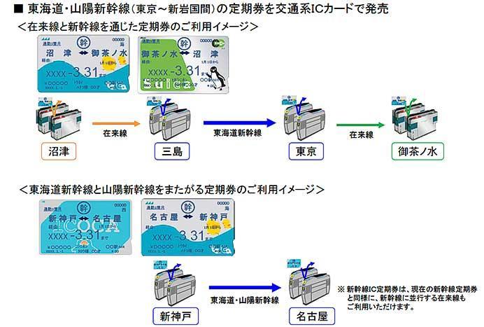 JR東海・JR東日本・JR西日本,各社のICカード定期券サービスを拡大へ