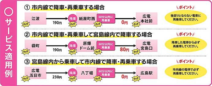 広島電鉄,市内線ICカード再乗車サービスを開始