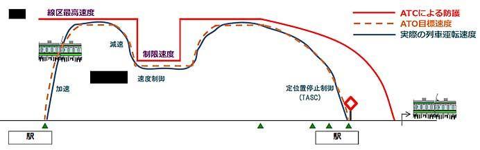JR東日本,常磐緩行線に自動列車運転装置(ATO)を導入