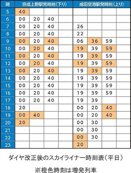 """京成,10月26日のダイヤ改正で""""スカイライナー""""の本数が1.4倍に"""