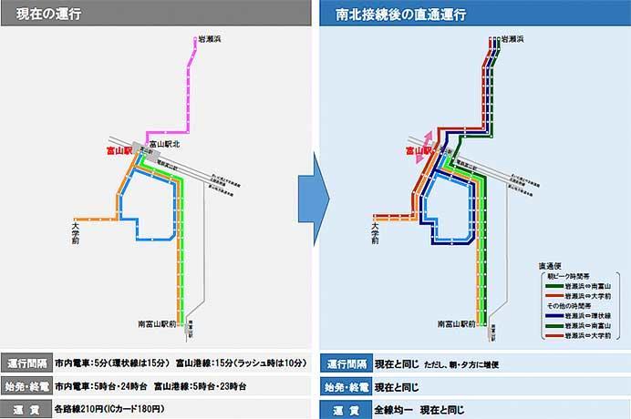 富山市・富山地方鉄道・富山ライトレール,2020年3月21日から路面電車の南北接続を開始