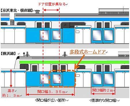 11月13日から京浜東北線・根岸線横浜駅でホームドアの使用を開始