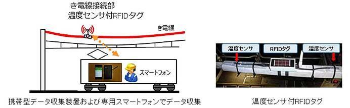 JR東日本,ICTなどの先端技術を活用したスマートメンテナンスを導入
