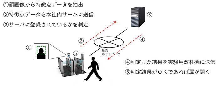 大阪市高速電気軌道,顔認証を用いた次世代改札機の実証実験を開始