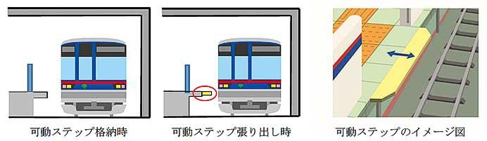 都営三田線三田駅に可動ステップを試験的に設置