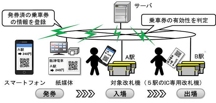 阪神,QRコードを用いた乗車券の実証実験を実施