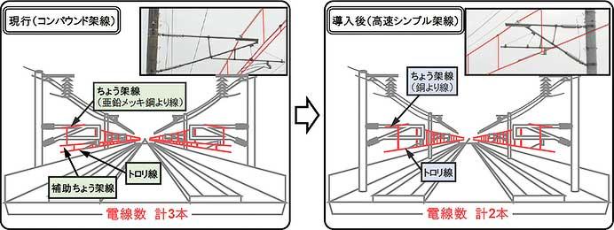 JR東日本,東北・上越新幹線に新形電車線設備を導入