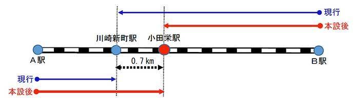 JR東日本,3月14日から南武線「小田栄駅」を本設化へ