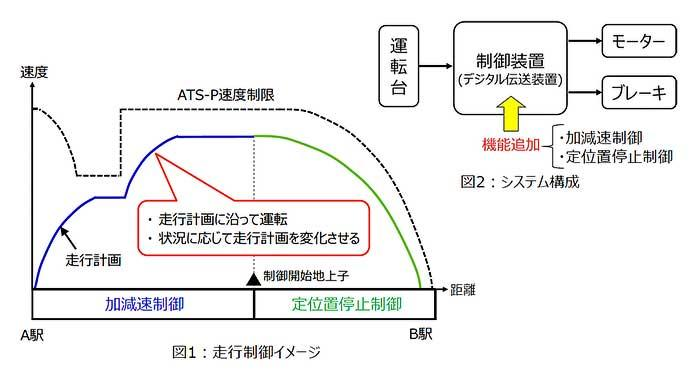 JR西日本,大阪環状線で自動列車運転の走行試験を実施