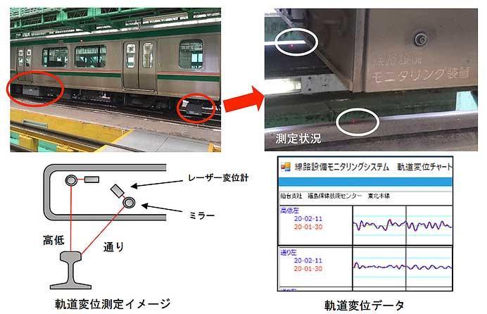 JR東日本,仙台地区で4月から線路設備モニタリング装置を導入
