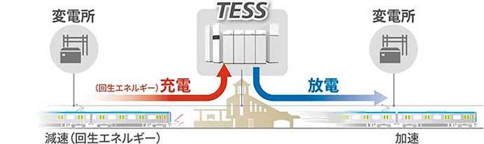 東芝インフラシステムズ,ダッカ都市高速鉄道向け「回生電力貯蔵装置」を受注