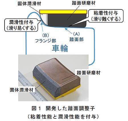 鉄道総研,車輪フランジ部の摩耗を低減する車輪摩擦材「踏面調整子」を開発