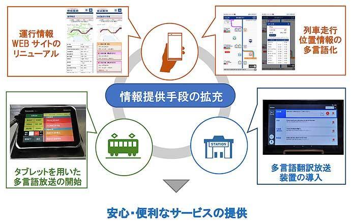 京成,利用客への情報提供手段・多言語対応を拡充