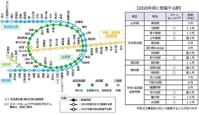 JR東日本,ホームドア整備計画など今後の安全施策を発表