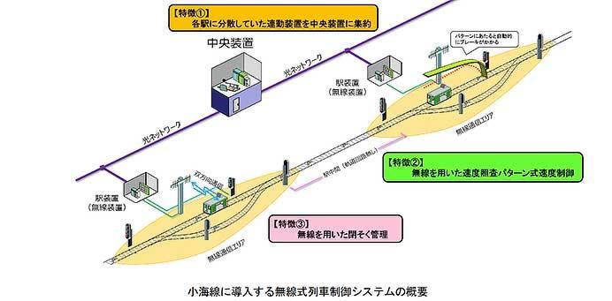 JR東日本,4月20日から小海線に「無線式列車制御システム」を導入