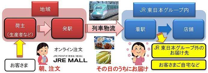 JR東日本,列車を活用した物流サービスを拡大へ